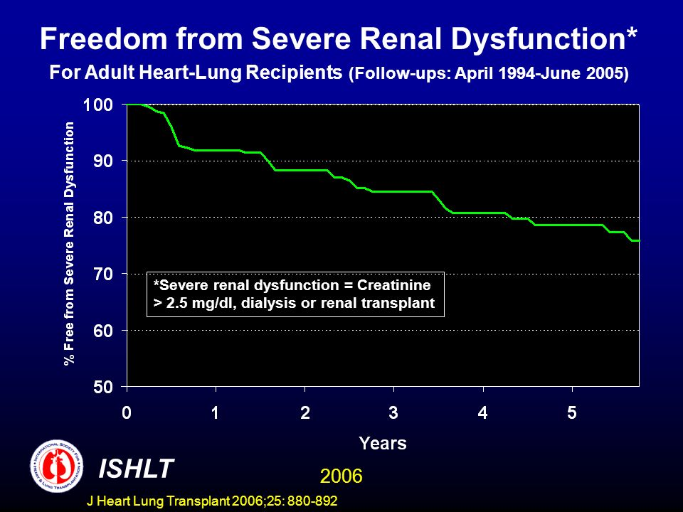Freedom from Severe Renal Dysfunction* For Adult Heart-Lung Recipients (Follow-ups: April 1994-June 2005) *Severe renal dysfunction = Creatinine > 2.5 mg/dl, dialysis or renal transplant ISHLT 2006 J Heart Lung Transplant 2006;25: 880-892