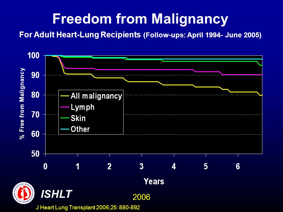 Freedom from Malignancy For Adult Heart-Lung Recipients (Follow-ups: April 1994- June 2005) ISHLT 2006 J Heart Lung Transplant 2006;25: 880-892