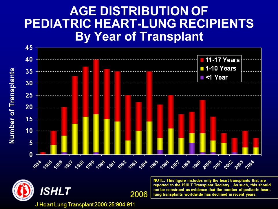AGE DISTRIBUTION OF PEDIATRIC HEART-LUNG RECIPIENTS By Year of Transplant Number of Transplants ISHLT 2006 NOTE: This figure includes only the heart transplants that are reported to the ISHLT Transplant Registry.