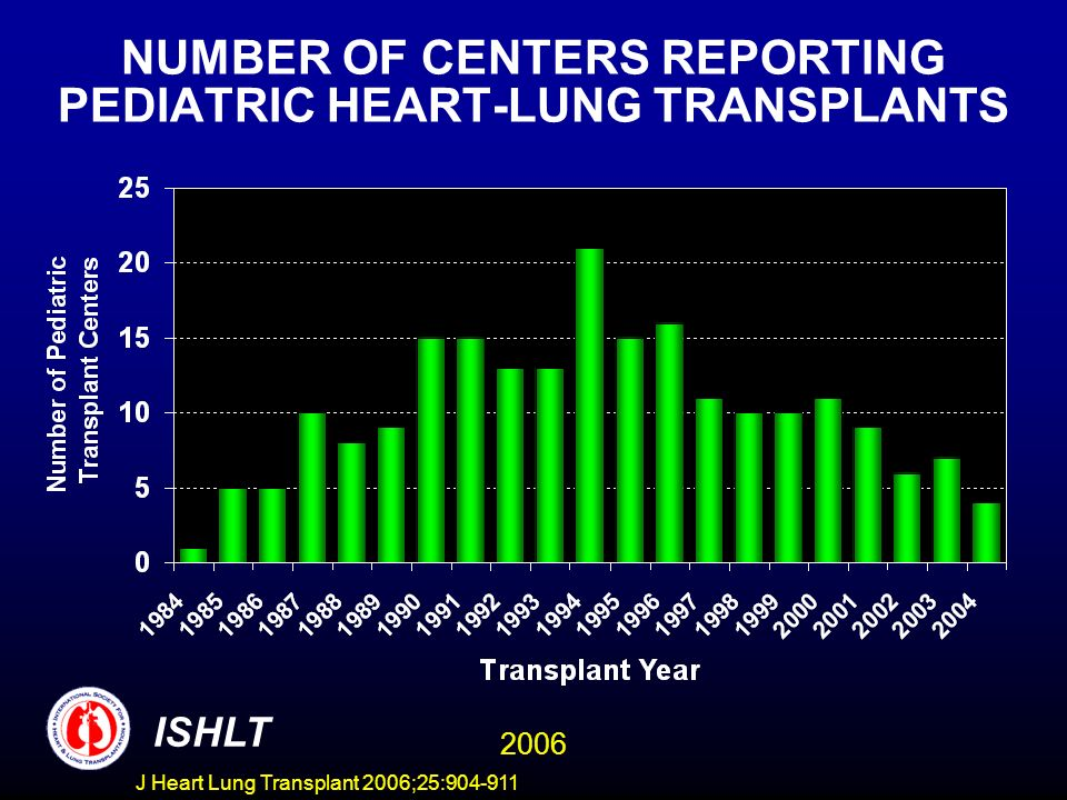NUMBER OF CENTERS REPORTING PEDIATRIC HEART-LUNG TRANSPLANTS ISHLT 2006 J Heart Lung Transplant 2006;25:904-911