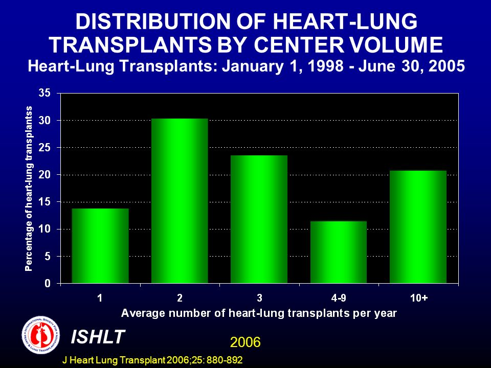 DISTRIBUTION OF HEART-LUNG TRANSPLANTS BY CENTER VOLUME Heart-Lung Transplants: January 1, 1998 - June 30, 2005 ISHLT 2006 J Heart Lung Transplant 2006;25: 880-892