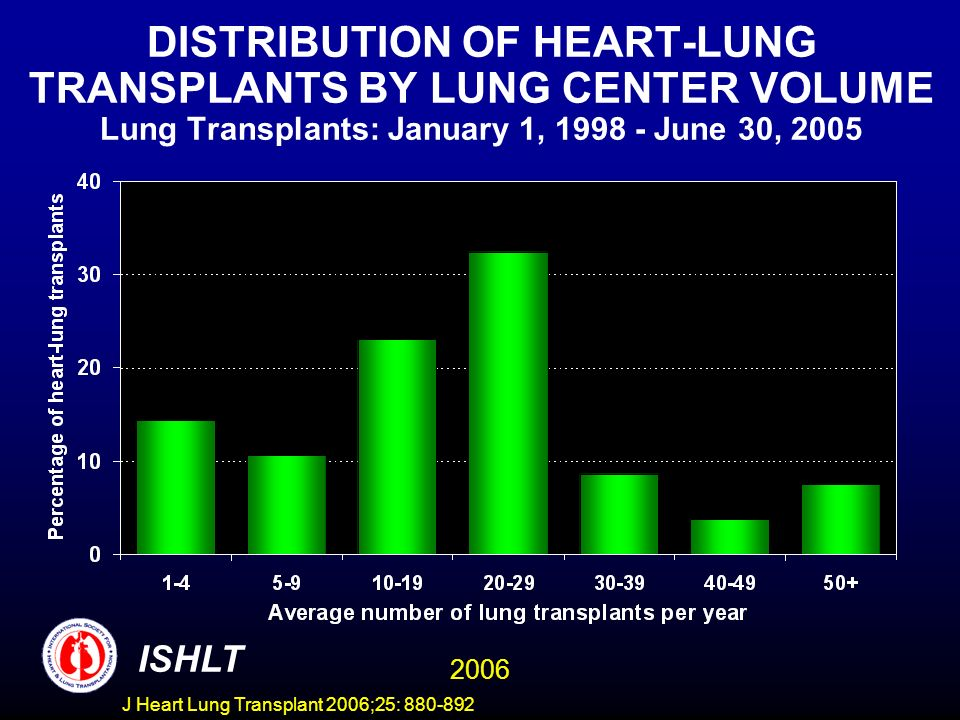 DISTRIBUTION OF HEART-LUNG TRANSPLANTS BY LUNG CENTER VOLUME Lung Transplants: January 1, 1998 - June 30, 2005 ISHLT 2006 J Heart Lung Transplant 2006;25: 880-892