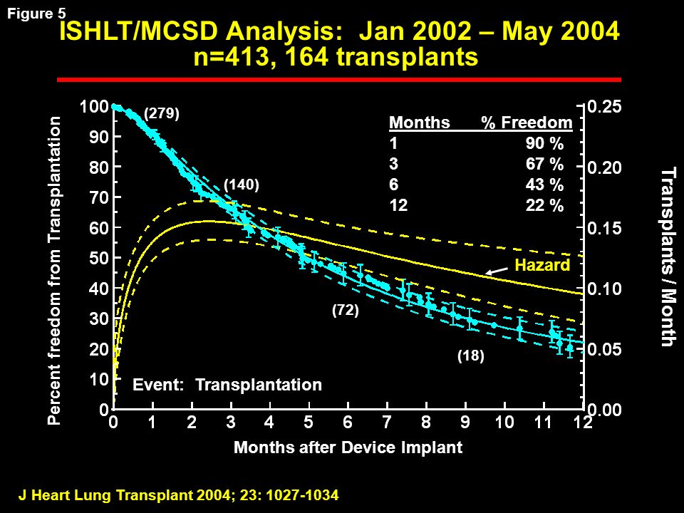 J Heart Lung Transplant 2004; 23: 1027-1034 Percent freedom from Transplantation Months after Device Implant Transplants / Month ISHLT/MCSD Analysis: Jan 2002 – May 2004 n=413, 164 transplants Event: Transplantation Hazard Months % Freedom 190 % 367 % 643 % 1222 % (279) (140) (72) (18) Figure 5