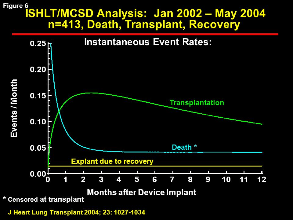 J Heart Lung Transplant 2004; 23: Instantaneous Event Rates: Events / Month Months after Device Implant Death * Transplantation Explant due to recovery * Censored at transplant ISHLT/MCSD Analysis: Jan 2002 – May 2004 n=413, Death, Transplant, Recovery Figure 6