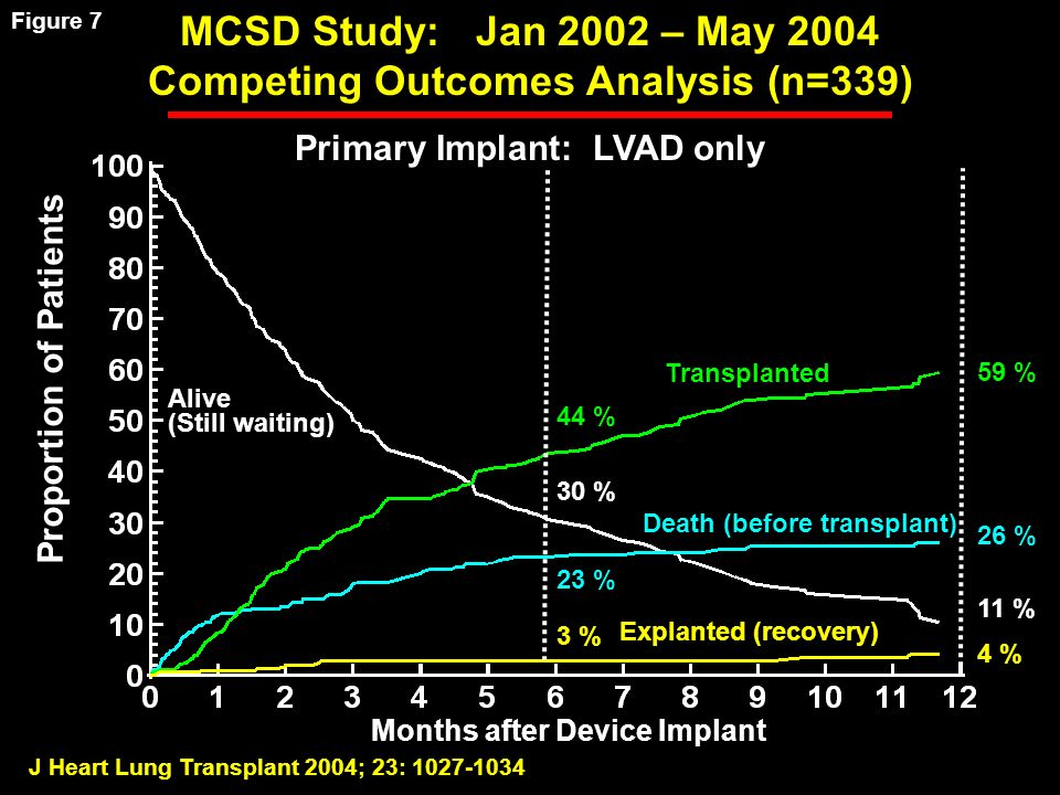 J Heart Lung Transplant 2004; 23: Months after Device Implant Proportion of Patients MCSD Study: Jan 2002 – May 2004 Competing Outcomes Analysis (n=339) Primary Implant: LVAD only Alive (Still waiting) Death (before transplant) Explanted (recovery) Transplanted 30 % 44 % 23 % 3 % 11 % 59 % 26 % 4 % Figure 7
