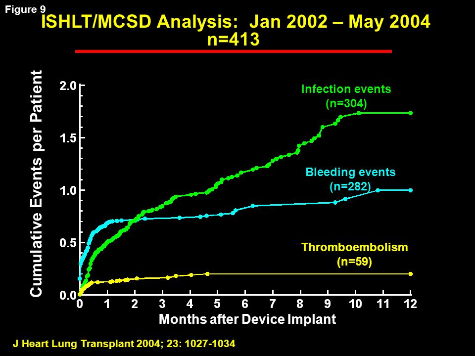 J Heart Lung Transplant 2004; 23: 1027-1034 Months after Device Implant Cumulative Events per Patient ISHLT/MCSD Analysis: Jan 2002 – May 2004 n=413 Bleeding events (n=282) Infection events (n=304) Thromboembolism (n=59) Figure 9