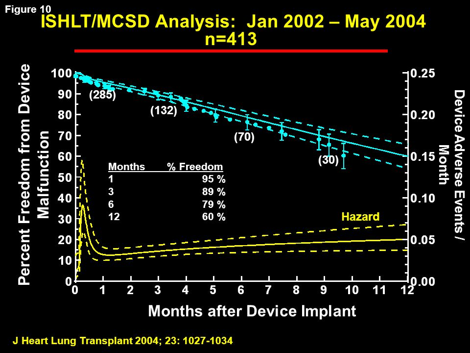 J Heart Lung Transplant 2004; 23: ISHLT/MCSD Analysis: Jan 2002 – May 2004 n=413 Percent Freedom from Device Malfunction Months after Device Implant Months % Freedom 195 % 389 % 679 % 1260 % Hazard Device Adverse Events / Month (285) (132) (70) (30) Figure 10