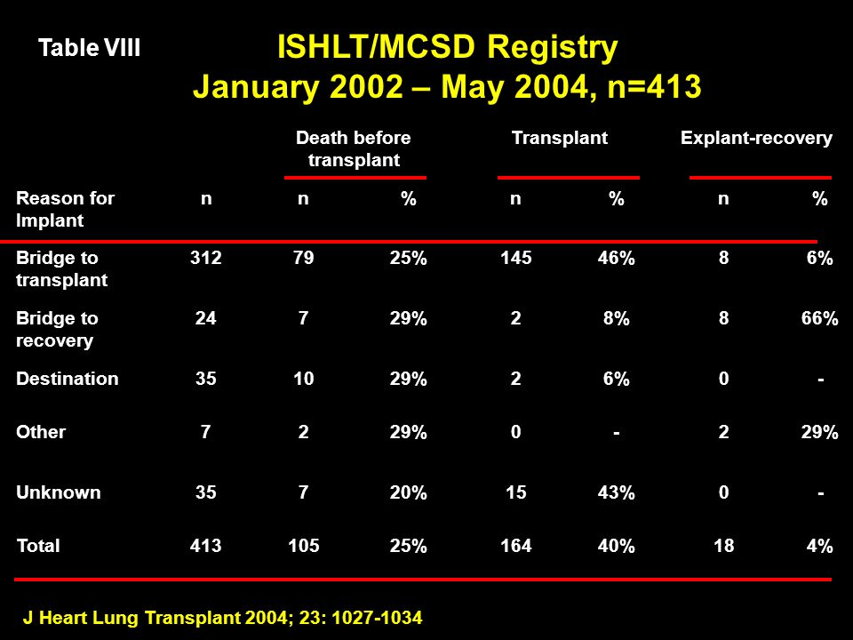 J Heart Lung Transplant 2004; 23: 1027-1034 Death before transplant TransplantExplant-recovery Reason for Implant nn%n%n% Bridge to transplant 3127925%14546%86% Bridge to recovery 24729%28%866% Destination351029%26%0- Other7229%0-2 Unknown35720%1543%0- Total41310525%16440%184% Table VIII ISHLT/MCSD Registry January 2002 – May 2004, n=413