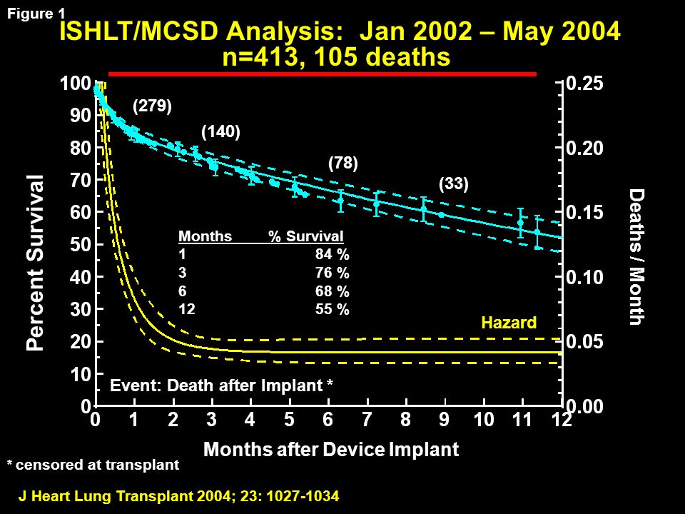 J Heart Lung Transplant 2004; 23: 1027-1034 ISHLT/MCSD Analysis: Jan 2002 – May 2004 n=413, 105 deaths Percent Survival Months after Device Implant Deaths / Month Event: Death after Implant * * censored at transplant Hazard Months % Survival 184 % 376 % 668 % 1255 % (279) (140) (78) (33) Figure 1