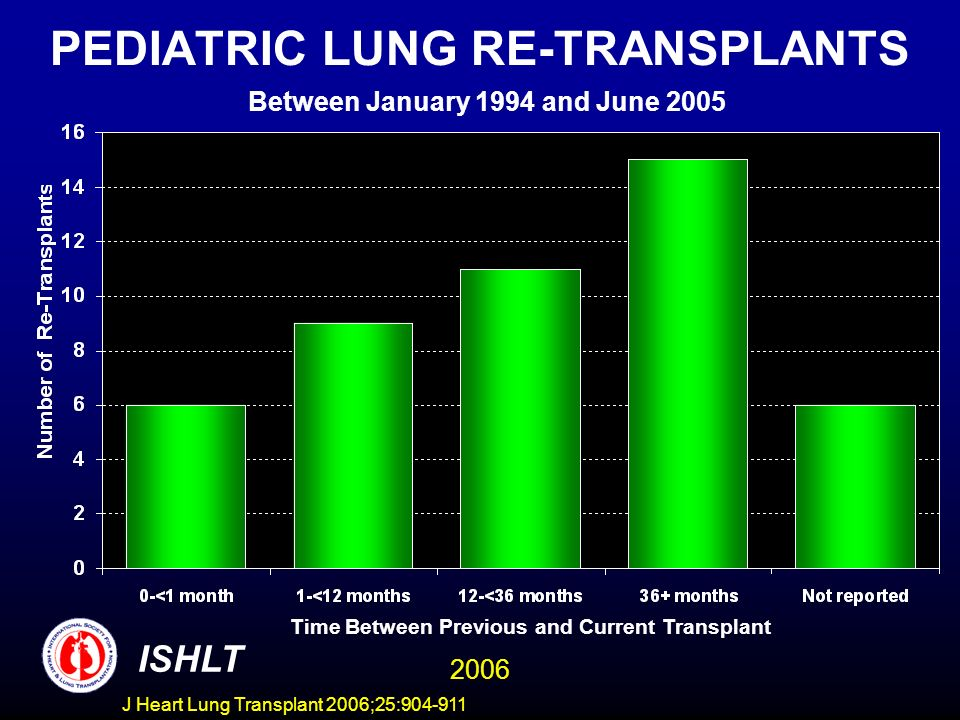 PEDIATRIC LUNG RE-TRANSPLANTS Between January 1994 and June 2005 ISHLT 2006 Time Between Previous and Current Transplant J Heart Lung Transplant 2006;25: