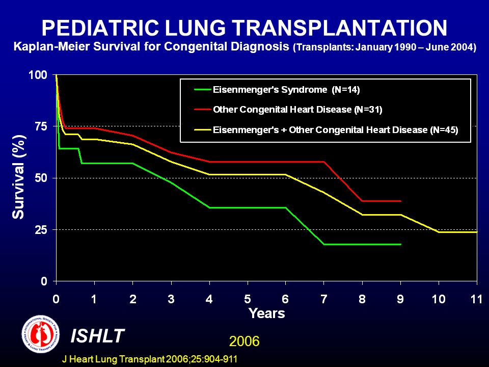 PEDIATRIC LUNG TRANSPLANTATION Kaplan-Meier Survival for Congenital Diagnosis (Transplants: January 1990 – June 2004) ISHLT 2006 J Heart Lung Transplant 2006;25: