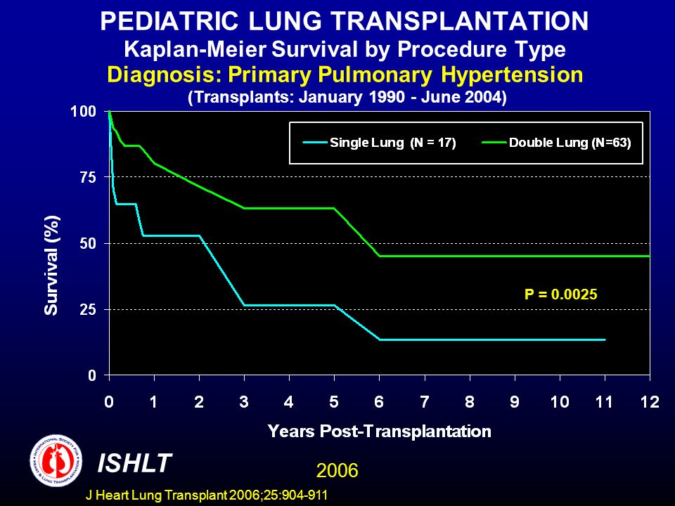 PEDIATRIC LUNG TRANSPLANTATION Kaplan-Meier Survival by Procedure Type Diagnosis: Primary Pulmonary Hypertension (Transplants: January June 2004) P = ISHLT 2006 J Heart Lung Transplant 2006;25: