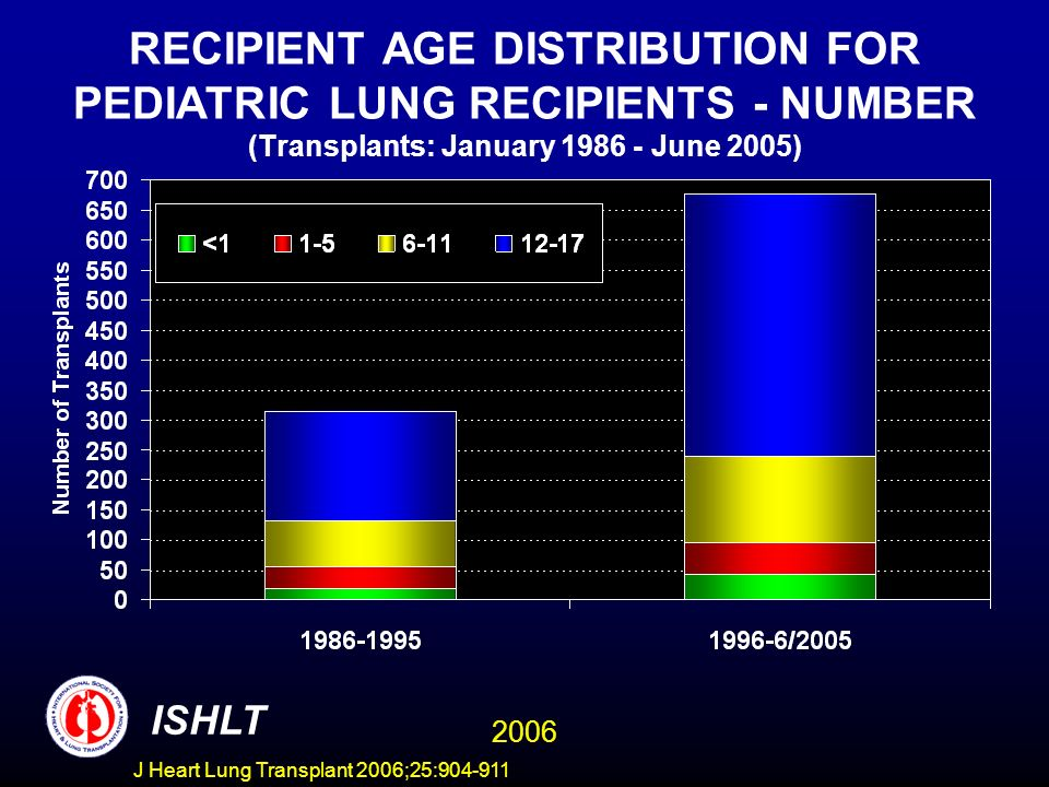 RECIPIENT AGE DISTRIBUTION FOR PEDIATRIC LUNG RECIPIENTS - NUMBER (Transplants: January June 2005) ISHLT 2006 J Heart Lung Transplant 2006;25: