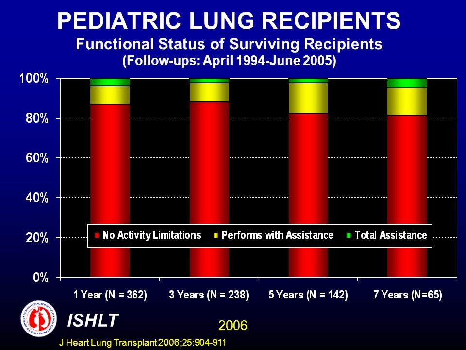 PEDIATRIC LUNG RECIPIENTS Functional Status of Surviving Recipients (Follow-ups: April 1994-June 2005) ISHLT 2006 J Heart Lung Transplant 2006;25:
