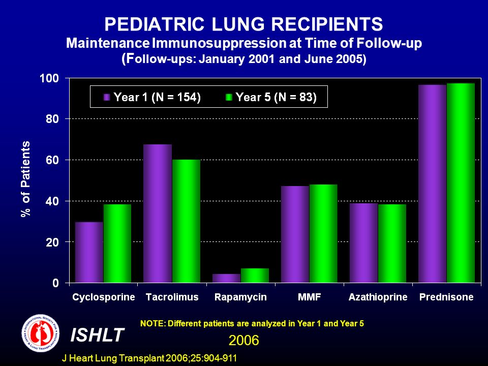 PEDIATRIC LUNG RECIPIENTS Maintenance Immunosuppression at Time of Follow-up (F ollow-ups: January 2001 and June 2005) NOTE: Different patients are analyzed in Year 1 and Year 5 ISHLT 2006 J Heart Lung Transplant 2006;25: