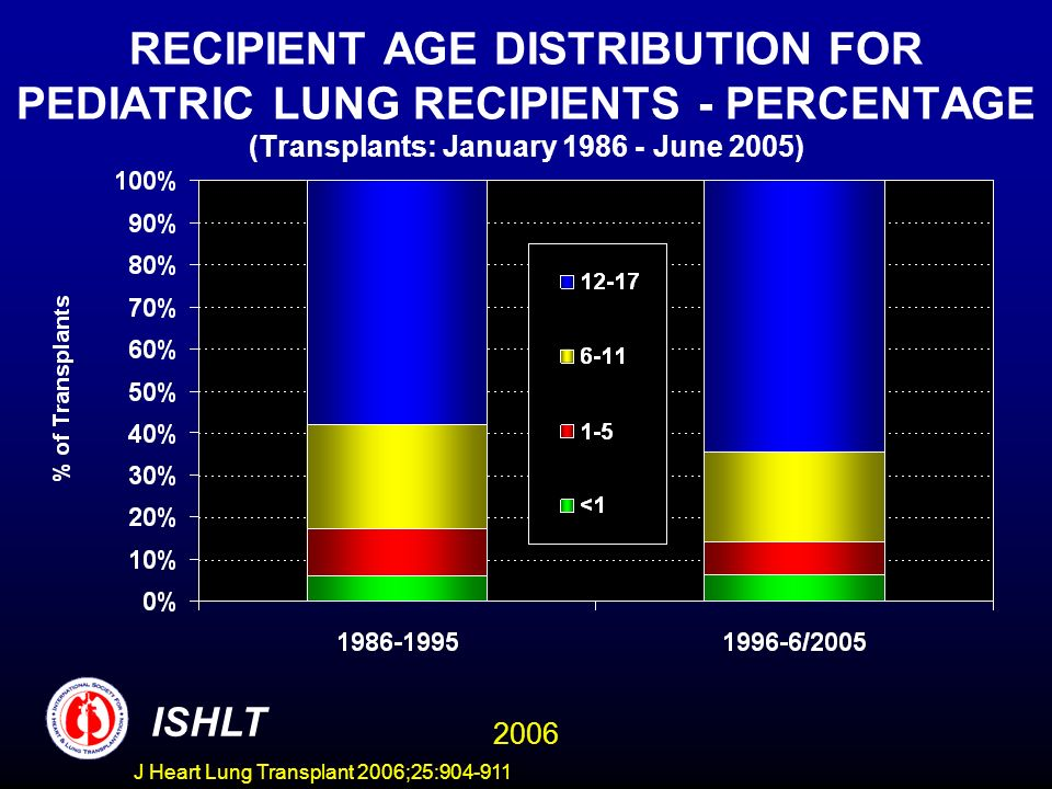 RECIPIENT AGE DISTRIBUTION FOR PEDIATRIC LUNG RECIPIENTS - PERCENTAGE (Transplants: January June 2005) ISHLT 2006 J Heart Lung Transplant 2006;25: