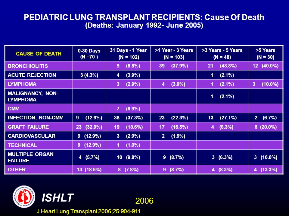 PEDIATRIC LUNG TRANSPLANT RECIPIENTS: Cause Of Death (Deaths: January June 2005) CAUSE OF DEATH 0-30 Days (N =70 ) 31 Days - 1 Year (N = 102) >1 Year - 3 Years (N = 103) >3 Years - 5 Years (N = 48) >5 Years (N = 30) BRONCHIOLITIS 9 (8.8%)39 (37.9%)21 (43.8%)12 (40.0%) ACUTE REJECTION 3 (4.3%)4 (3.9%)1 (2.1%) LYMPHOMA 3 (2.9%)4 (3.9%)1 (2.1%)3 (10.0%) MALIGNANCY, NON- LYMPHOMA 1 (2.1%) CMV 7 (6.9%) INFECTION, NON-CMV 9 (12.9%)38 (37.3%)23 (22.3%)13 (27.1%)2 (6.7%) GRAFT FAILURE 23 (32.9%)19 (18.6%)17 (16.5%)4 (8.3%)6 (20.0%) CARDIOVASCULAR 9 (12.9%)3 (2.9%)2 (1.9%) TECHNICAL 9 (12.9%)1 (1.0%) MULTIPLE ORGAN FAILURE 4 (5.7%)10 (9.8%)9 (8.7%)3 (6.3%)3 (10.0%) OTHER 13 (18.6%)8 (7.8%)9 (8.7%)4 (8.3%)4 (13.3%) ISHLT 2006 J Heart Lung Transplant 2006;25: