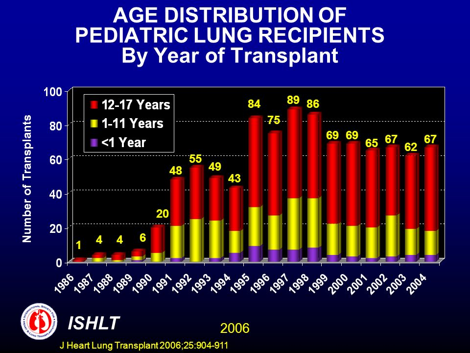 AGE DISTRIBUTION OF PEDIATRIC LUNG RECIPIENTS By Year of Transplant Number of Transplants ISHLT J Heart Lung Transplant 2006;25: