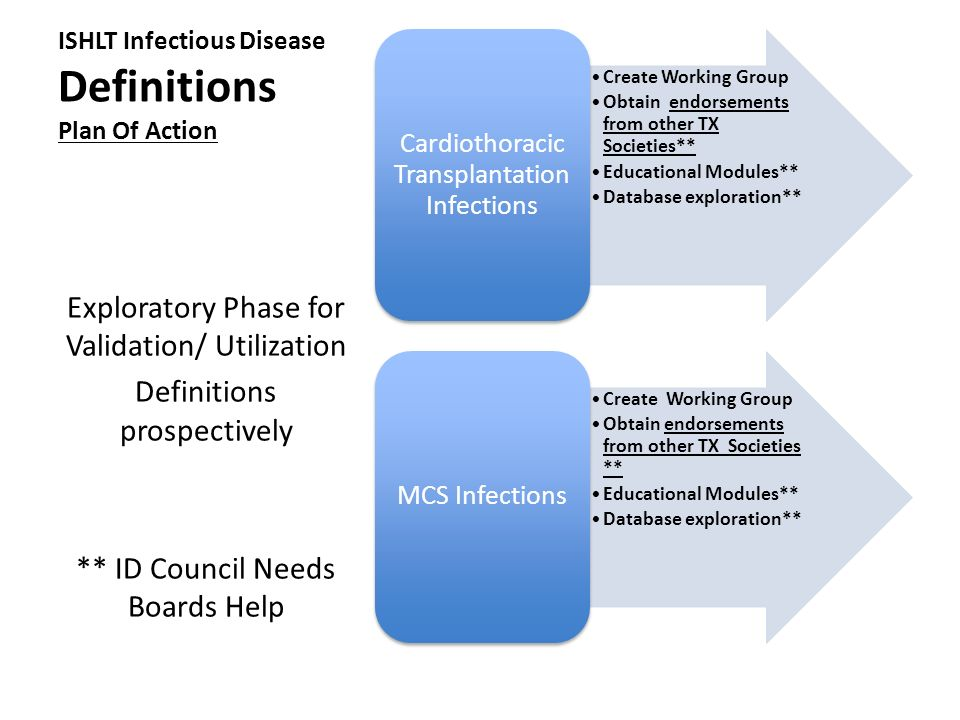 ISHLT Infectious Disease Definitions Plan Of Action Create Working Group Obtain endorsements from other TX Societies** Educational Modules** Database exploration** Cardiothoracic Transplantation Infections Create Working Group Obtain endorsements from other TX Societies ** Educational Modules** Database exploration** MCS Infections Exploratory Phase for Validation/ Utilization Definitions prospectively ** ID Council Needs Boards Help
