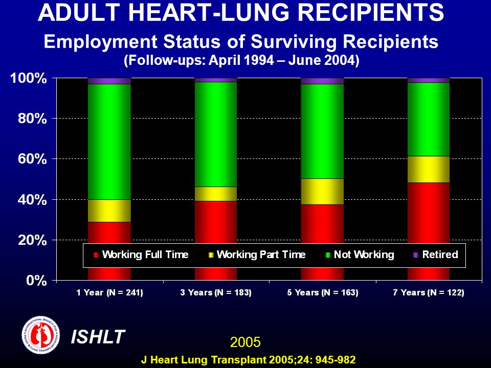 ADULT HEART-LUNG RECIPIENTS Employment Status of Surviving Recipients (Follow-ups: April 1994 – June 2004) ISHLT 2005 J Heart Lung Transplant 2005;24: