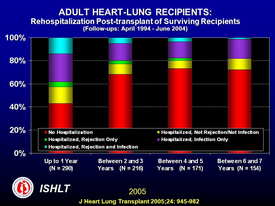 ADULT HEART-LUNG RECIPIENTS: Rehospitalization Post-transplant of Surviving Recipients (Follow-ups: April June 2004) ISHLT 2005 J Heart Lung Transplant 2005;24:
