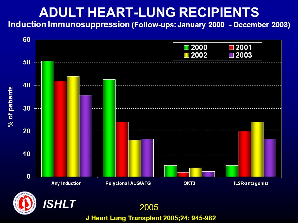 ADULT HEART-LUNG RECIPIENTS Induction Immunosuppression (Follow-ups: January December 2003) ISHLT 2005 J Heart Lung Transplant 2005;24: