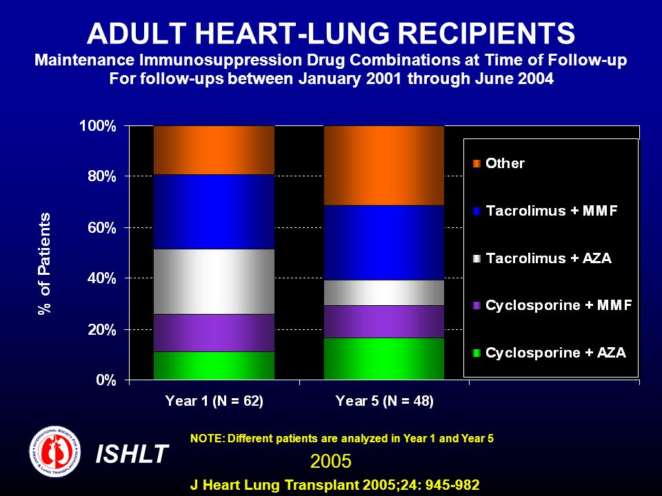 ADULT HEART-LUNG RECIPIENTS Maintenance Immunosuppression Drug Combinations at Time of Follow-up For follow-ups between January 2001 through June 2004 NOTE: Different patients are analyzed in Year 1 and Year 5 ISHLT 2005 J Heart Lung Transplant 2005;24: