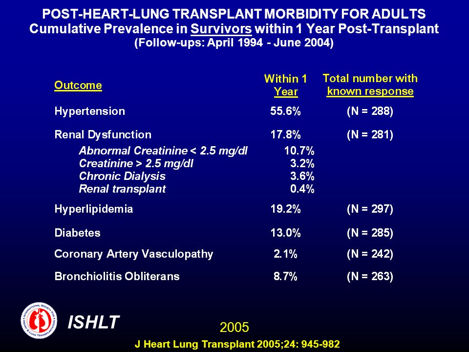 POST-HEART-LUNG TRANSPLANT MORBIDITY FOR ADULTS Cumulative Prevalence in Survivors within 1 Year Post-Transplant (Follow-ups: April June 2004) ISHLT 2005 J Heart Lung Transplant 2005;24: