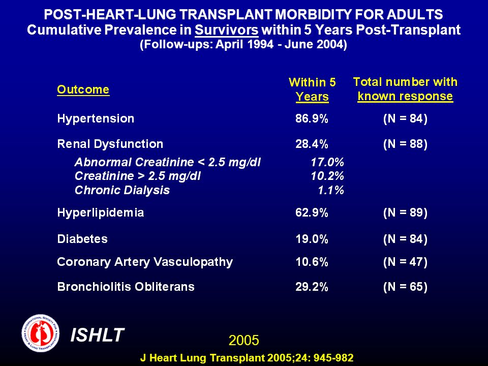 POST-HEART-LUNG TRANSPLANT MORBIDITY FOR ADULTS Cumulative Prevalence in Survivors within 5 Years Post-Transplant (Follow-ups: April June 2004) ISHLT 2005 J Heart Lung Transplant 2005;24:
