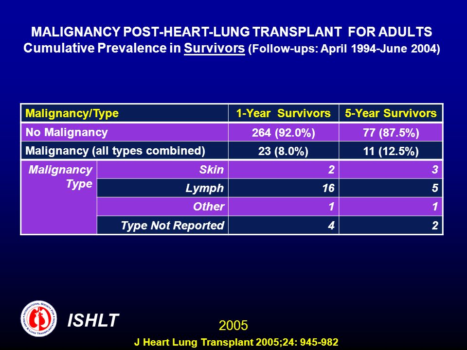 MALIGNANCY POST-HEART-LUNG TRANSPLANT FOR ADULTS Cumulative Prevalence in Survivors (Follow-ups: April 1994-June 2004) Malignancy/Type1-Year Survivors5-Year Survivors No Malignancy 264 (92.0%)77 (87.5%) Malignancy (all types combined) 23 (8.0%)11 (12.5%) Malignancy Type Skin23 Lymph165 Other11 Type Not Reported42 ISHLT 2005 J Heart Lung Transplant 2005;24: