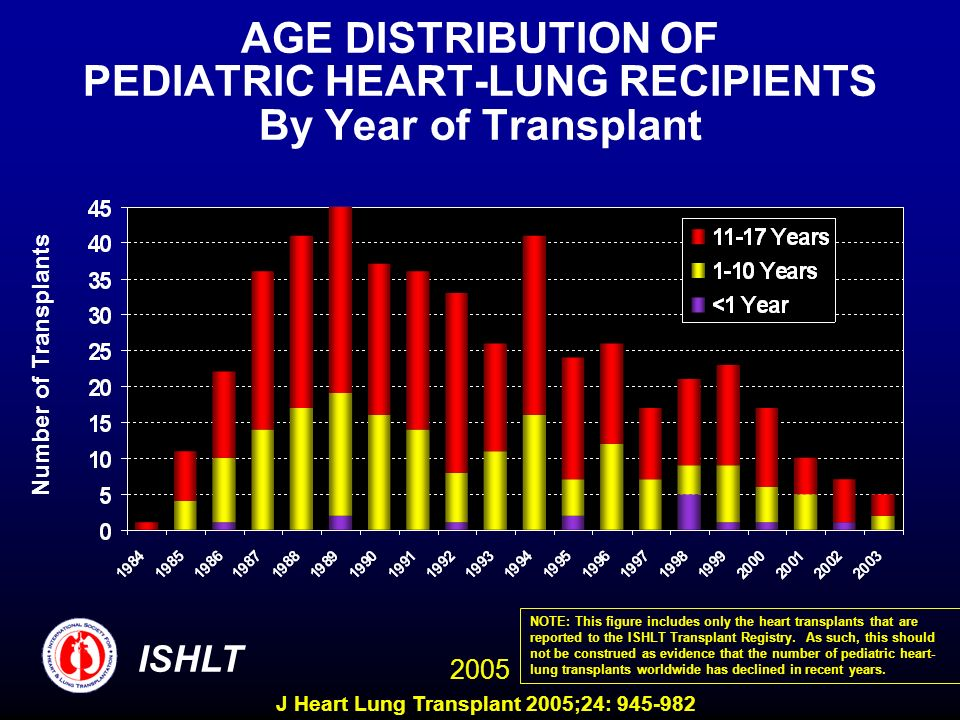 AGE DISTRIBUTION OF PEDIATRIC HEART-LUNG RECIPIENTS By Year of Transplant Number of Transplants ISHLT 2005 NOTE: This figure includes only the heart transplants that are reported to the ISHLT Transplant Registry.