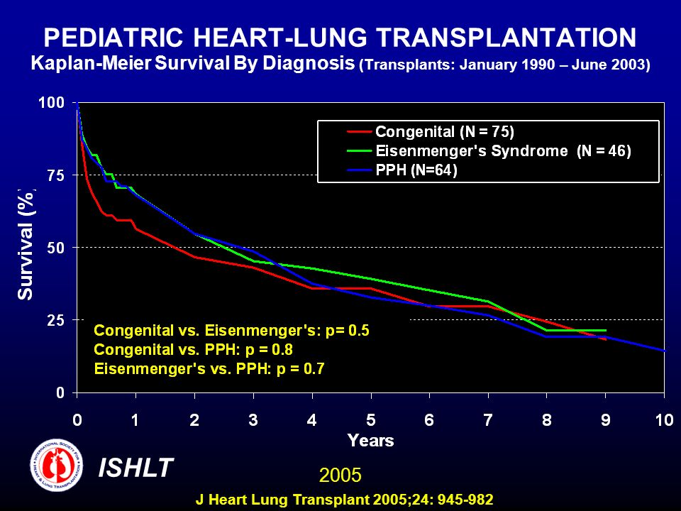 PEDIATRIC HEART-LUNG TRANSPLANTATION Kaplan-Meier Survival By Diagnosis (Transplants: January 1990 – June 2003) ISHLT 2005 J Heart Lung Transplant 2005;24: