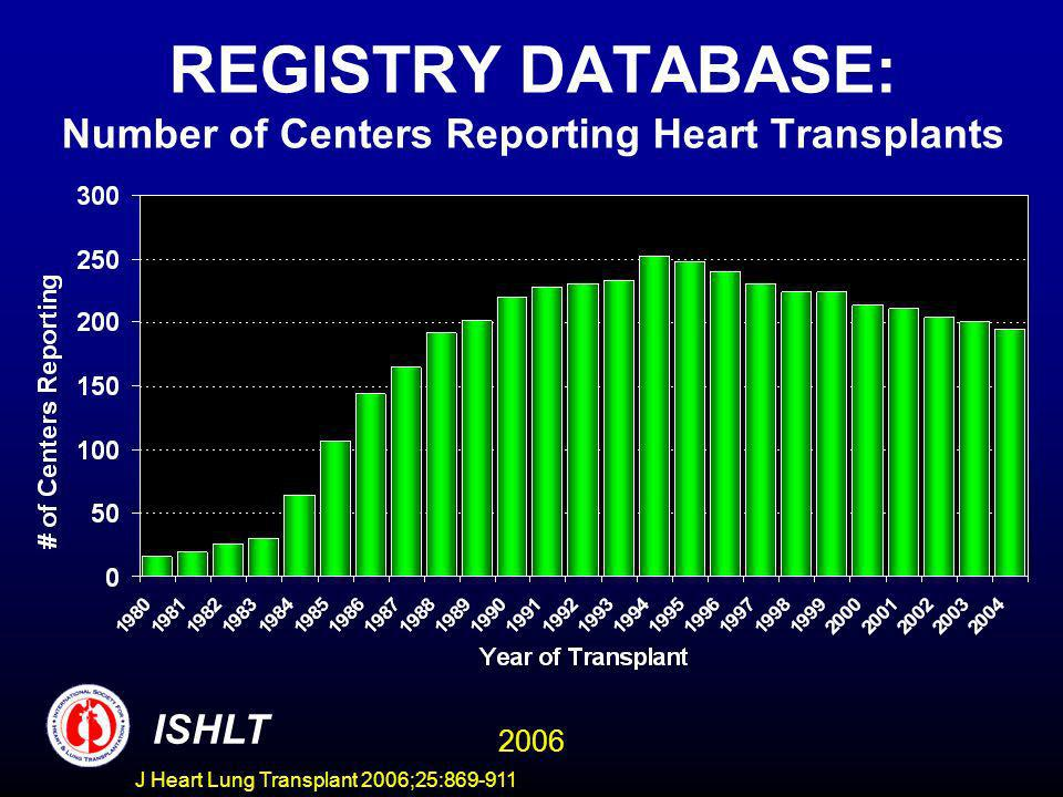 REGISTRY DATABASE: Number of Centers Reporting Heart Transplants ISHLT 2006 J Heart Lung Transplant 2006;25:869-911