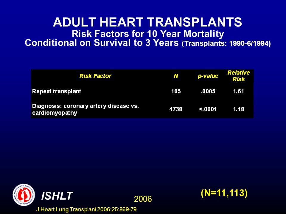 ADULT HEART TRANSPLANTS Risk Factors for 10 Year Mortality Conditional on Survival to 3 Years (Transplants: 1990-6/1994) 2006 ISHLT (N=11,113) J Heart Lung Transplant 2006;25:869-79