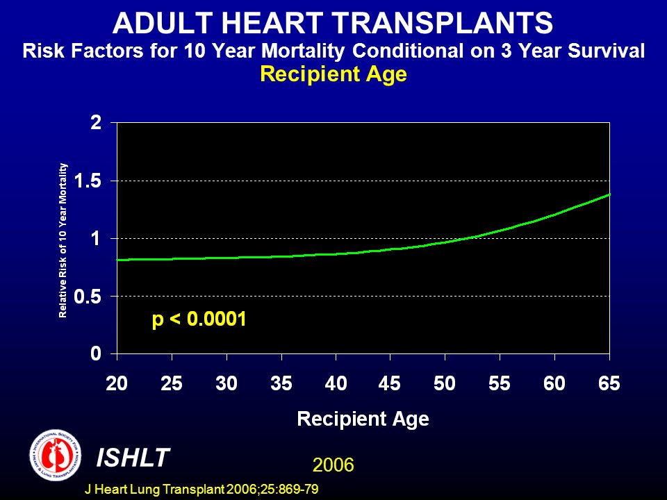 ADULT HEART TRANSPLANTS Risk Factors for 10 Year Mortality Conditional on 3 Year Survival Recipient Age 2006 ISHLT J Heart Lung Transplant 2006;25:869-79