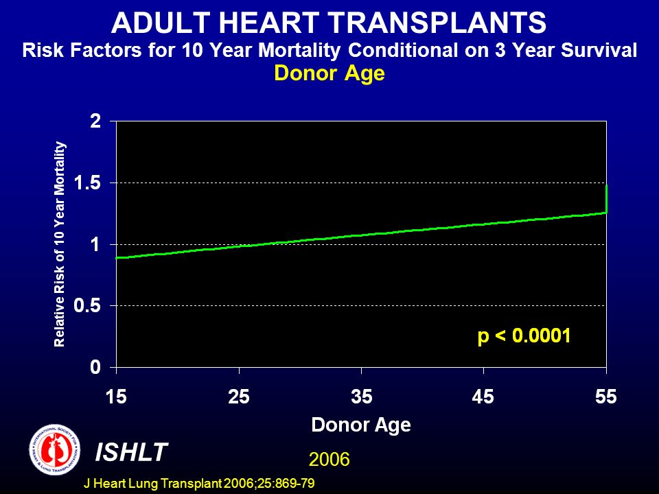 ADULT HEART TRANSPLANTS Risk Factors for 10 Year Mortality Conditional on 3 Year Survival Donor Age 2006 ISHLT J Heart Lung Transplant 2006;25:869-79