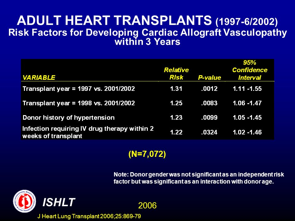 ADULT HEART TRANSPLANTS (1997-6/2002) Risk Factors for Developing Cardiac Allograft Vasculopathy within 3 Years (N=7,072) ISHLT Note: Donor gender was not significant as an independent risk factor but was significant as an interaction with donor age.