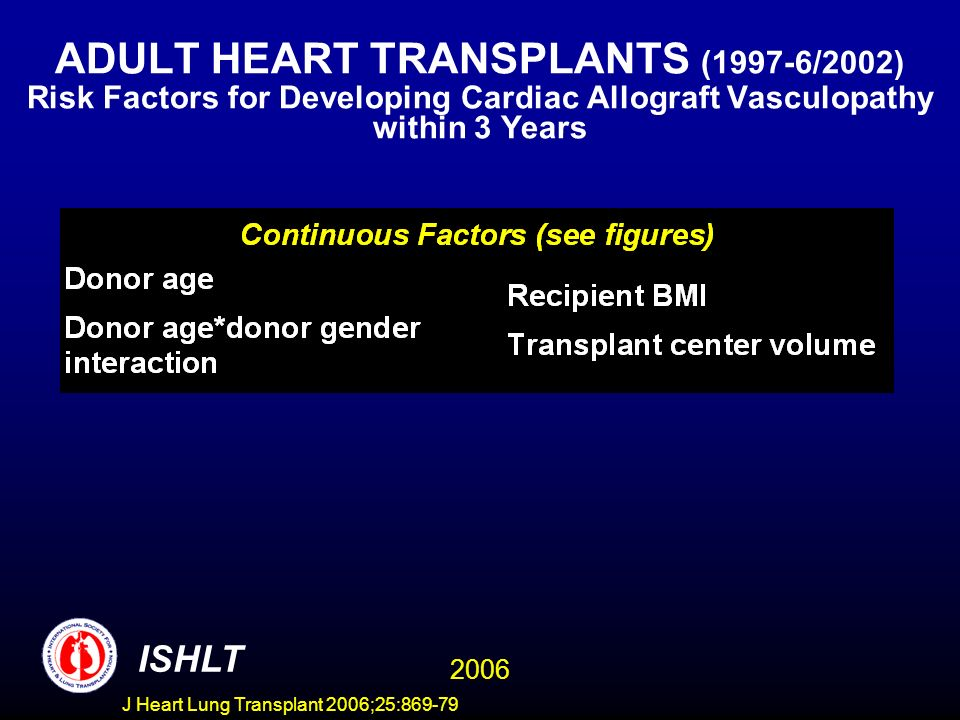 ADULT HEART TRANSPLANTS (1997-6/2002) Risk Factors for Developing Cardiac Allograft Vasculopathy within 3 Years Wald Label Chi-Square DF Pr > ChiSq ischtime 11.5639 2 0.0031 bilirubin 4.9749 2 0.0831 volume 7.7569 2 0.0207 recipage 18.1816 2 0.0001 donage 100.0851 2 <.0001 creatinine 37.8649 2 <.0001 rec_hgt 30.9831 2 <.0001 bmi_don 5.9576 2 0.0509 pcw 13.0777 2 0.0014 Wald Label Chi-Square DF Pr > ChiSq ischtime 11.5639 2 0.0031 bilirubin 4.9749 2 0.0831 volume 7.7569 2 0.0207 recipage 18.1816 2 0.0001 donage 100.0851 2 <.0001 creatinine 37.8649 2 <.0001 rec_hgt 30.9831 2 <.0001 bmi_don 5.9576 2 0.0509 pcw 13.0777 2 0.0014 ISHLT 2006 J Heart Lung Transplant 2006;25:869-79