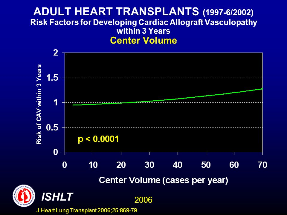 ADULT HEART TRANSPLANTS (1997-6/2002) Risk Factors for Developing Cardiac Allograft Vasculopathy within 3 Years Center Volume ISHLT 2006 J Heart Lung Transplant 2006;25:869-79
