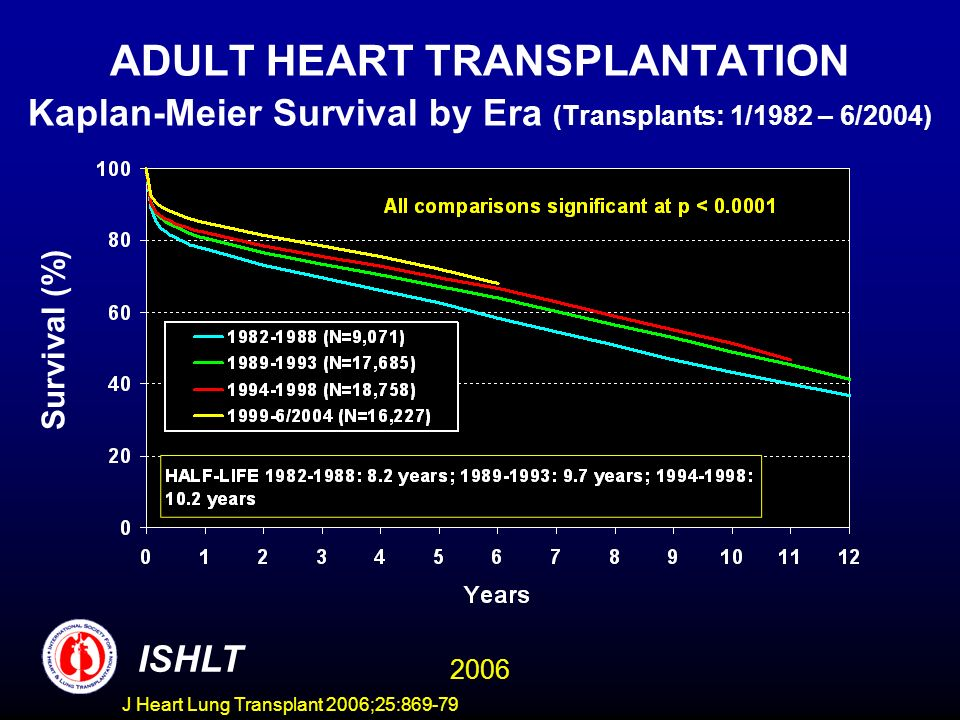 ADULT HEART TRANSPLANTATION Kaplan-Meier Survival by Era (Transplants: 1/1982 – 6/2004) Survival (%) ISHLT 2006 J Heart Lung Transplant 2006;25:869-79