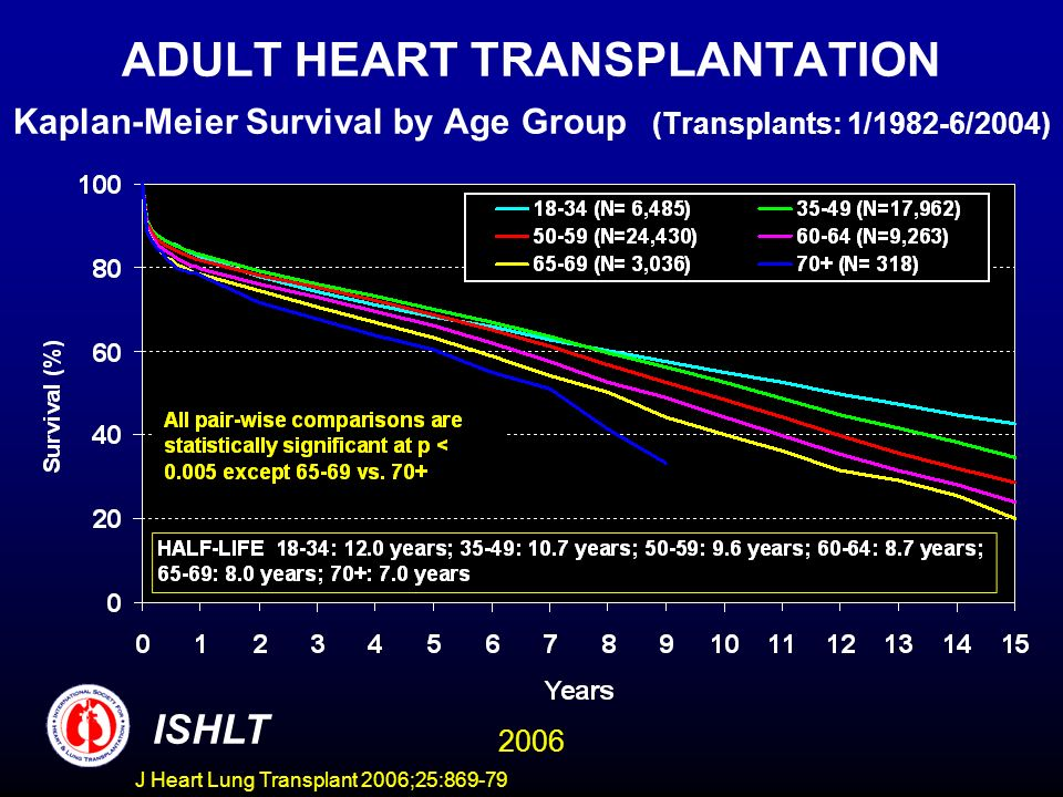ADULT HEART TRANSPLANTATION Kaplan-Meier Survival by Age Group (Transplants: 1/1982-6/2004) ISHLT 2006 J Heart Lung Transplant 2006;25:869-79