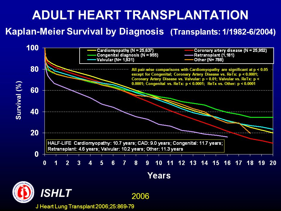 ADULT HEART TRANSPLANTATION Kaplan-Meier Survival by Diagnosis (Transplants: 1/1982-6/2004) All pair-wise comparisons with Cardiomyopathy are significant at p < 0.05 except for Congenital; Coronary Artery Disease vs.