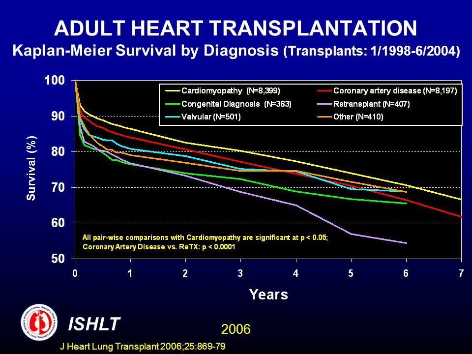 ADULT HEART TRANSPLANTATION Kaplan-Meier Survival by Diagnosis (Transplants: 1/1998-6/2004) ISHLT 2006 J Heart Lung Transplant 2006;25:869-79