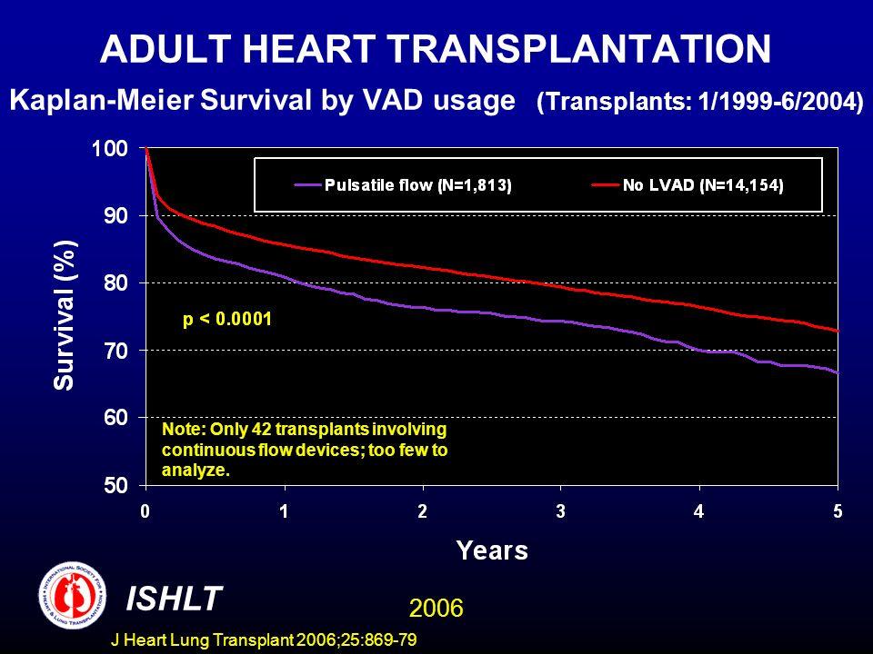 ADULT HEART TRANSPLANTATION Kaplan-Meier Survival by VAD usage (Transplants: 1/1999-6/2004) ISHLT 2006 Note: Only 42 transplants involving continuous