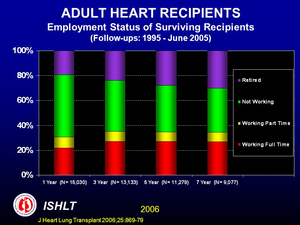 ADULT HEART RECIPIENTS Employment Status of Surviving Recipients (Follow-ups: 1995 - June 2005) ISHLT 2006 J Heart Lung Transplant 2006;25:869-79