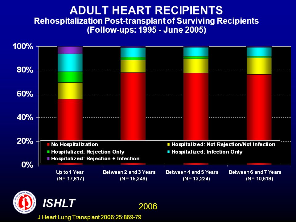 ADULT HEART RECIPIENTS Rehospitalization Post-transplant of Surviving Recipients (Follow-ups: 1995 - June 2005) ISHLT 2006 J Heart Lung Transplant 2006;25:869-79