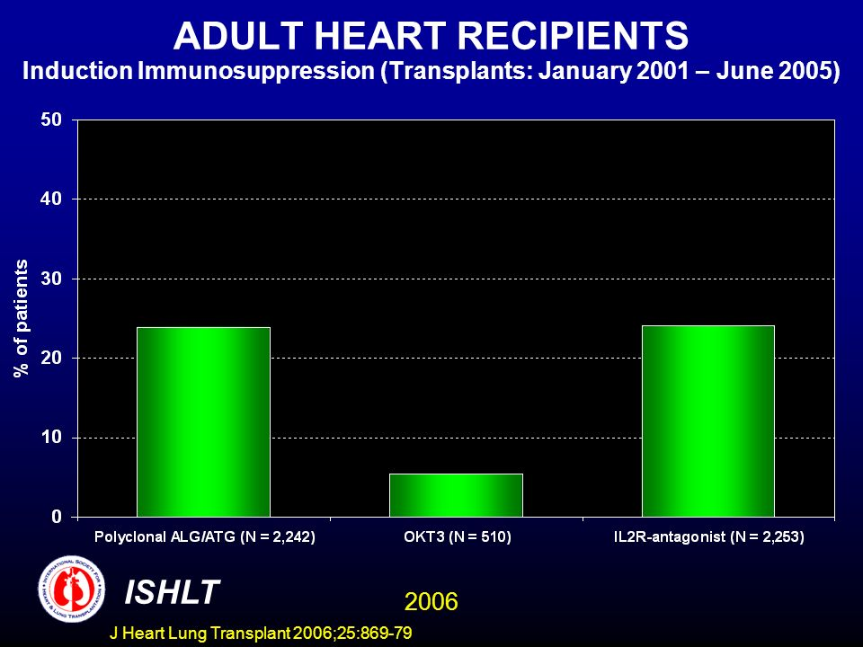 ADULT HEART RECIPIENTS Induction Immunosuppression (Transplants: January 2001 – June 2005) ISHLT 2006 J Heart Lung Transplant 2006;25:869-79