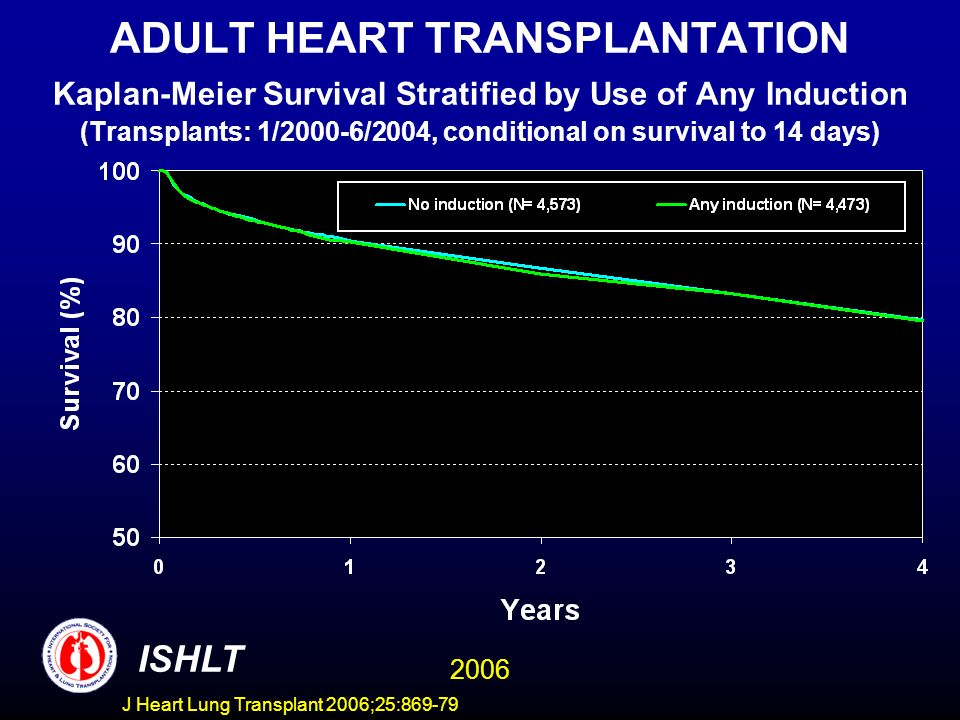ADULT HEART TRANSPLANTATION Kaplan-Meier Survival Stratified by Use of Any Induction (Transplants: 1/2000-6/2004, conditional on survival to 14 days)