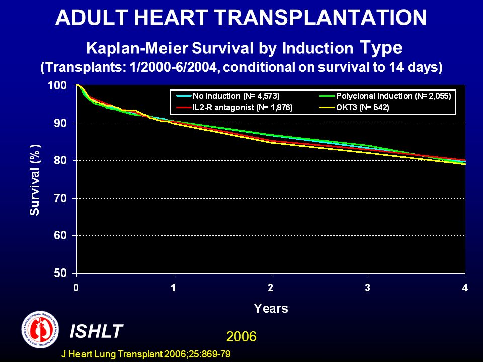 ADULT HEART TRANSPLANTATION Kaplan-Meier Survival by Induction Type (Transplants: 1/2000-6/2004, conditional on survival to 14 days) ISHLT 2006 J Hear