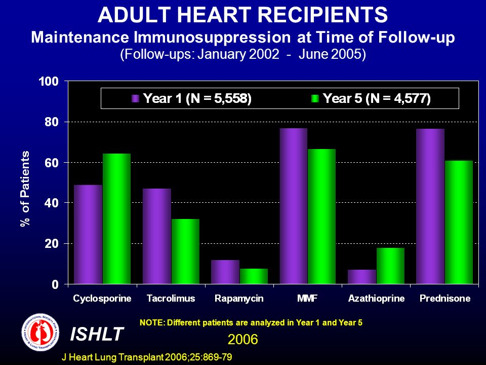 ADULT HEART RECIPIENTS Maintenance Immunosuppression at Time of Follow-up (Follow-ups: January 2002 - June 2005) NOTE: Different patients are analyzed in Year 1 and Year 5 ISHLT 2006 J Heart Lung Transplant 2006;25:869-79